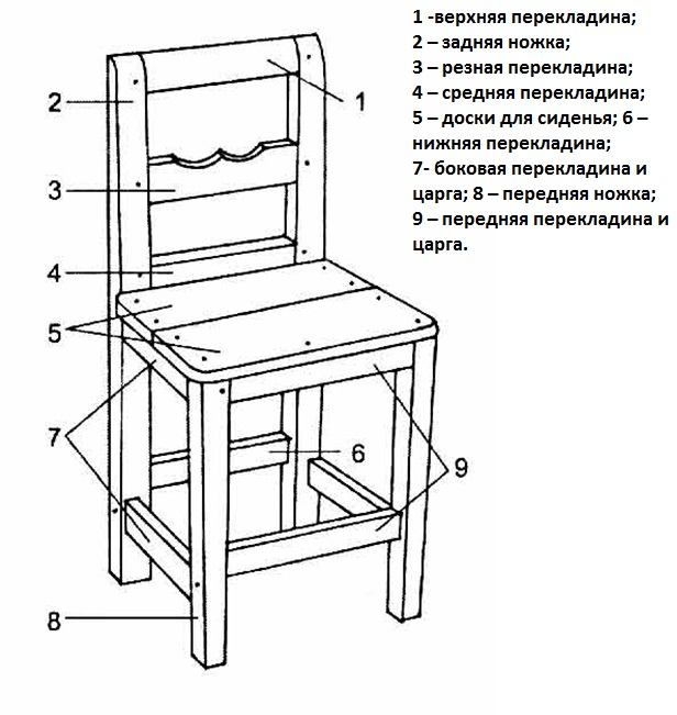 Сделать стульчик для кормления своими руками чертежи 12