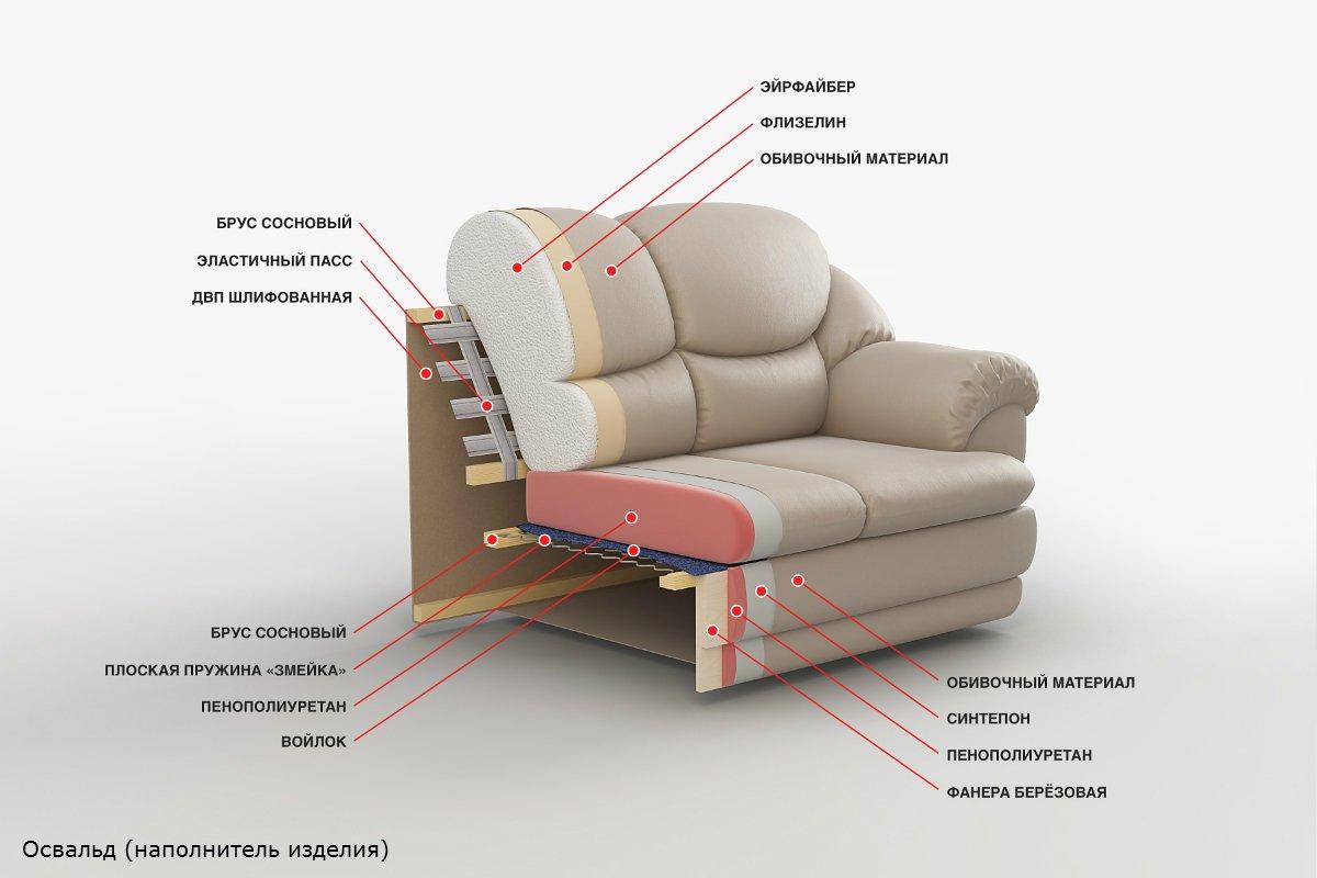 Корпус мягкой мебели своими руками 90